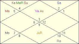FREE Horoscopes Kundali Birth Chart Predictions-Vedic